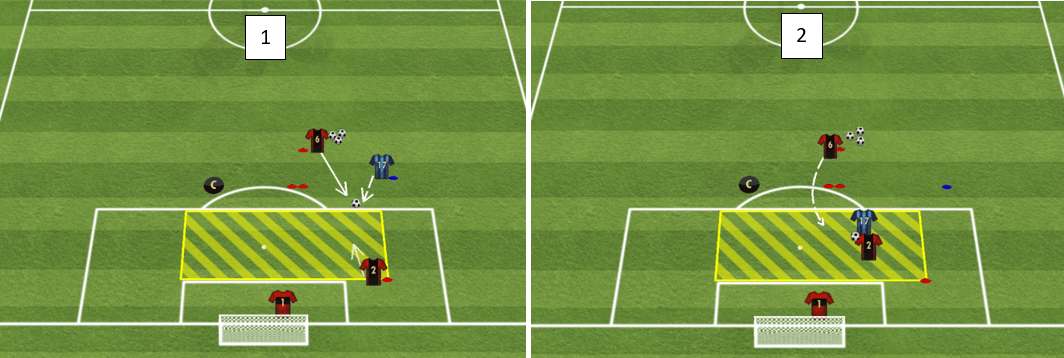In picture 1 (see below - left), defender number six (trailing defender) at the top of the screen begins with the ball and feeds the ball into the space in front of the blue attacker who runs onto the ball and enters into the golden zone. As the ball travels, the defender 'in front' (number 2) enters the golden zone and attempts to block the shot. On the attacker's first touch, (picture 2 below - right), the trailing defender must run past the two red cones (either side) and attempt to close down the blue attacker