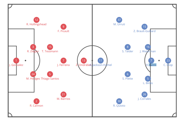MLS 2020: FC Dallas vs. Montreal Impact - tactical analysis tactics
