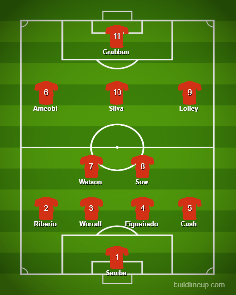 Nottingham Forest 2019/20- Defensive control and playing on the counter-scout report- tactical analysis tactics