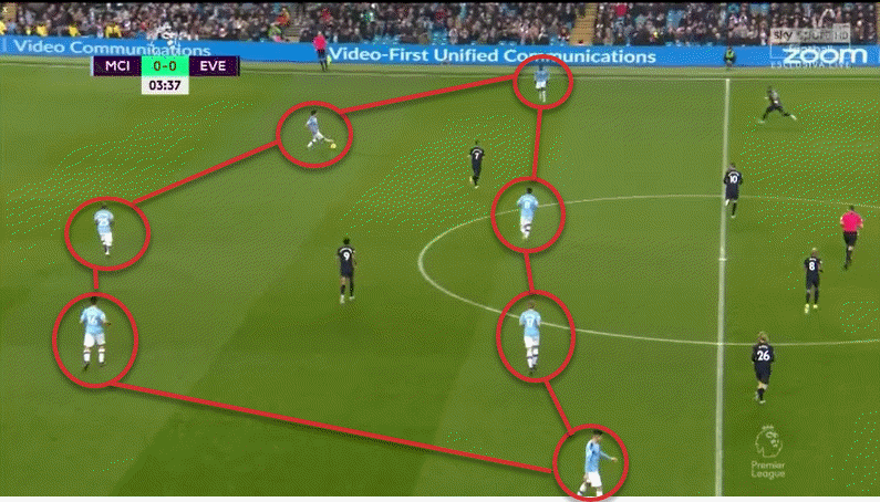 Tactical theory of central overloads in three defender systems - tactical analysis - tactics