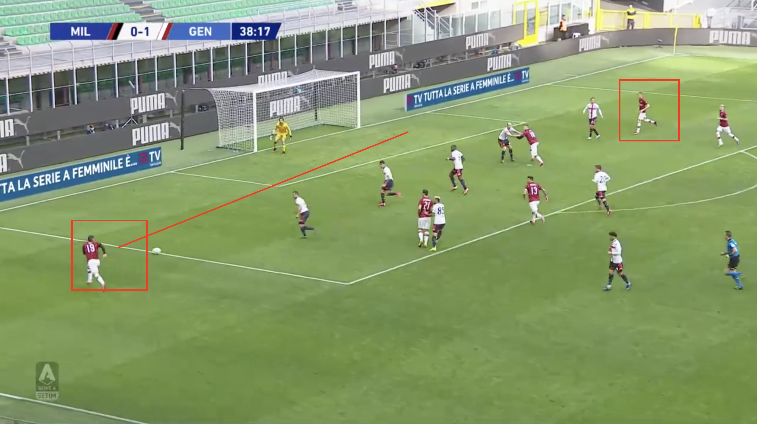 Serie A 2019/20: Milan vs Genoa – tactical analysis tactics