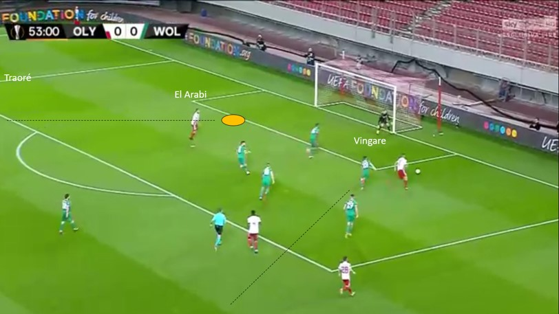 UEFA Europa League 2019/20: Olympiakos vs Wolves- tactical analysis tactics