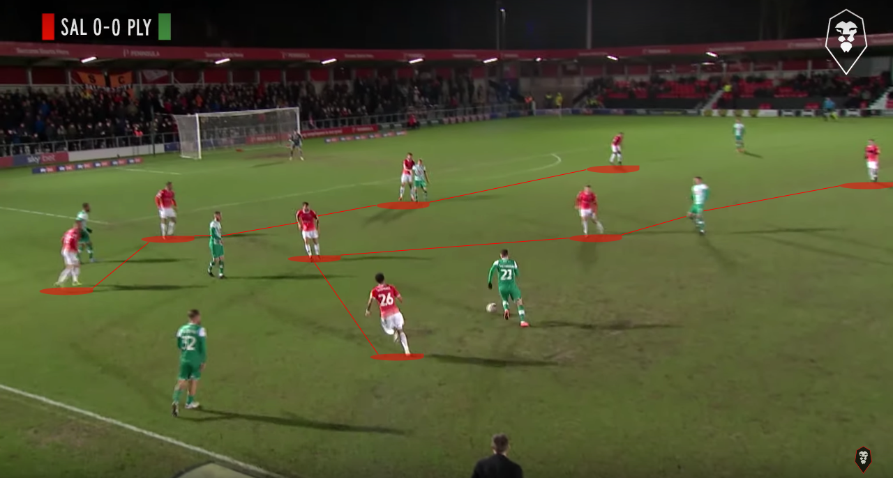 Salford City 2019/20: Team Analysis – Scout Report tactics