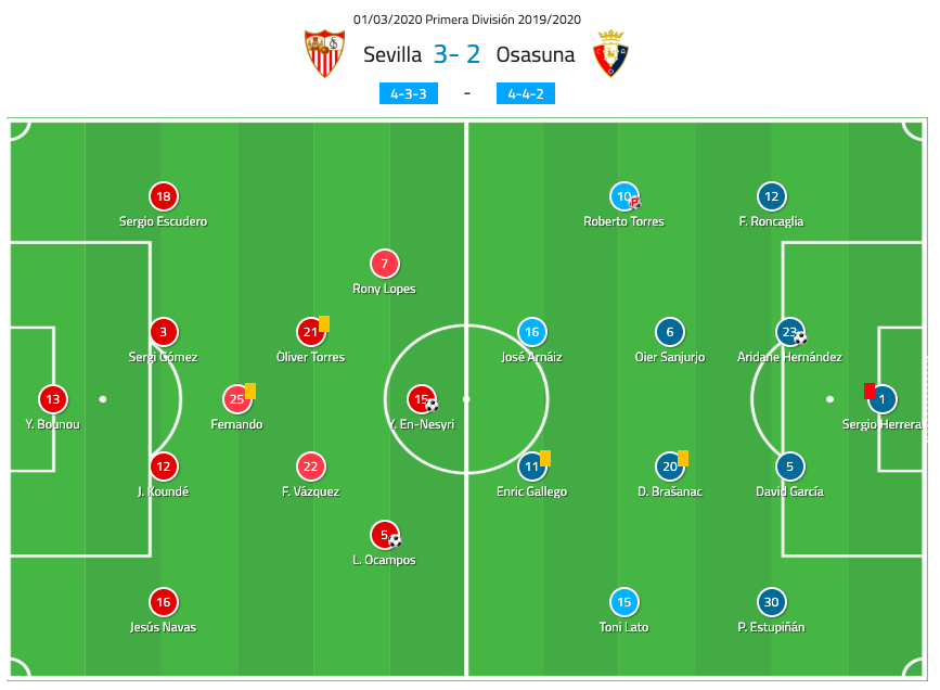 La Liga 2019/20: Sevilla vs Osasuna - Tactical Analysis tactics