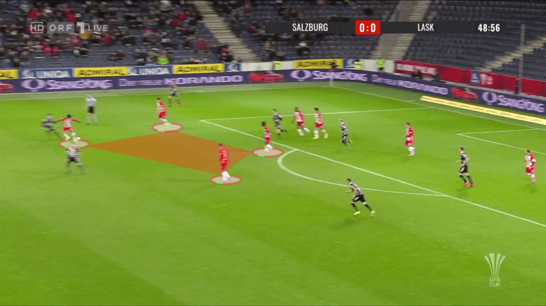 OFB CUP 2019/20 : Red Bull Salzburg vs LASK - tactical analysis tactics