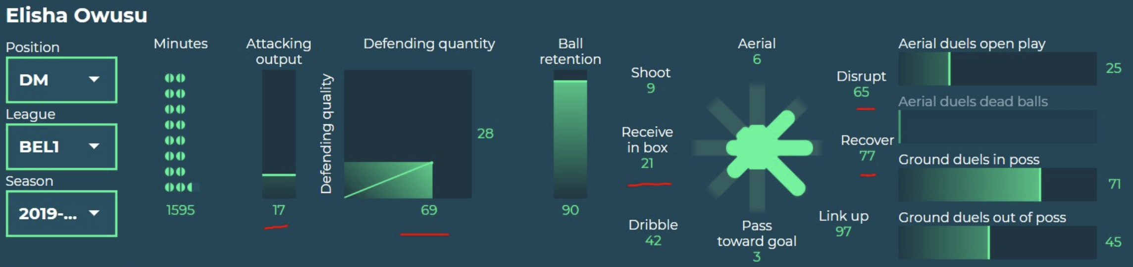 Elisha Owusu 2019/20 - scout report tactical analysis tactics
