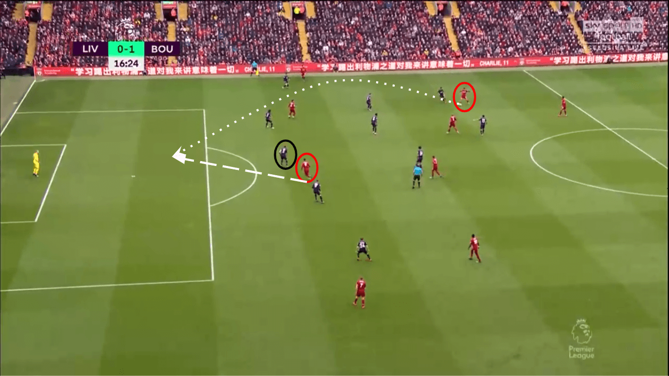 Premier League 2019/20: Liverpool Vs Bournemouth - tactical analysis -tactics