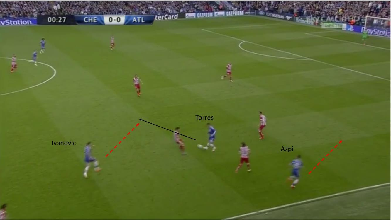 UEFA Champions League 2013/14 Chelsea vs Atletico Madrid – tactical analysis tactics 1