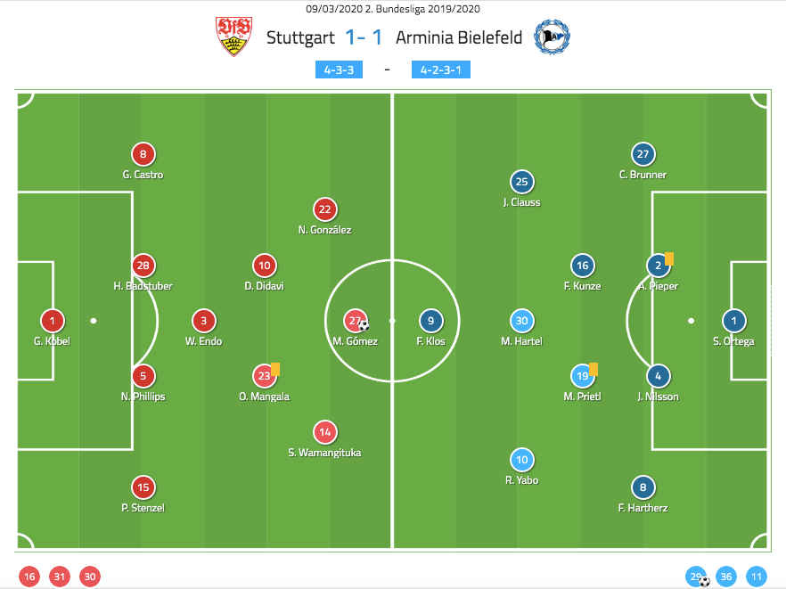 2. Bundesliga 2019/20: Stuttgart vs Arminia Bielefeld - tactical analysis tactics