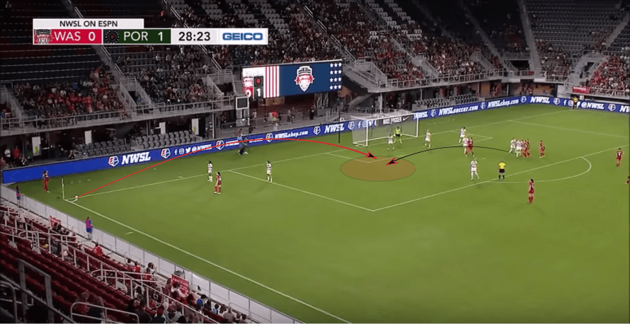 Washington Spirit 2019: Team Analysis - scout report - tactical analysis tactics