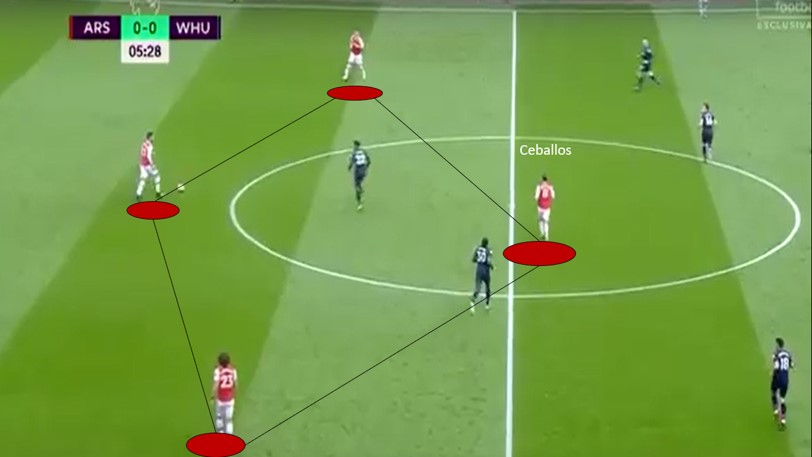 Should Arsenal sign Dani Ceballos on a permanent deal?- scout report tactical analysis tactics