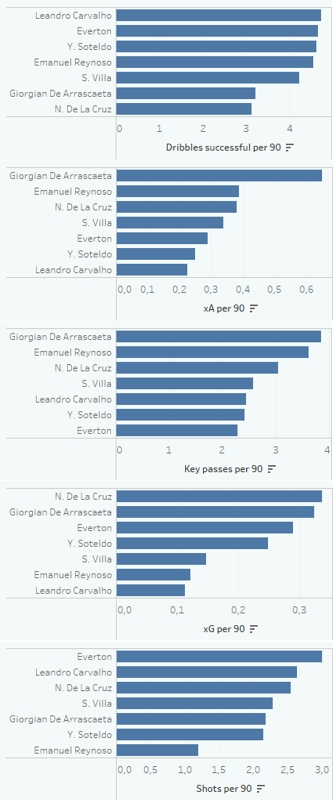 Argentinian Primera Division and Brazilian Serie A wingers - data analysis tactical analysis tactics