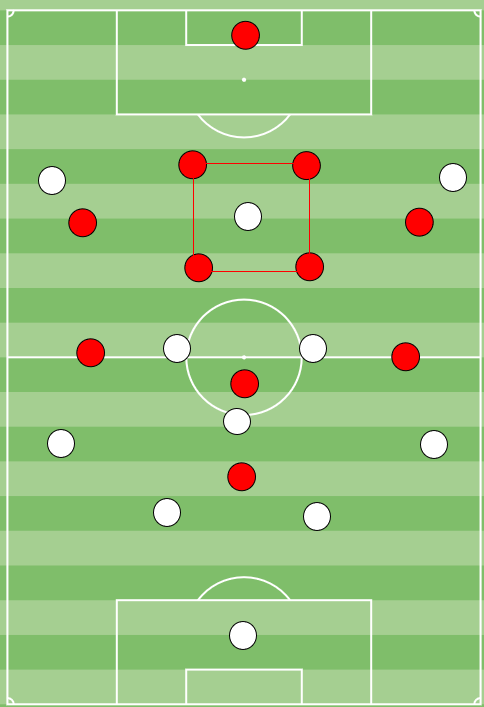 How the false 9 is replacing Creative Midfielders: Part 3 - tactics