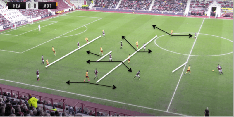 Stephen Robinson's 4-1-4-1 approach at Motherwell FC 2019/20 - tactical analysis