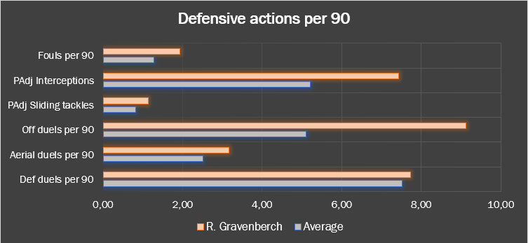 Ryan Gravenberch 2019/20 - scout report tactics tacitcal analysis