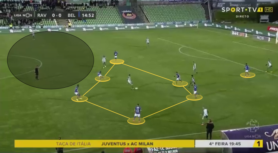 Petit at Belenenses in 2020 - Head Coach Analysis - tactics
