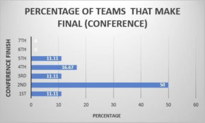Want to make the MLS Cup Final don't win your conference - data analysis statistics