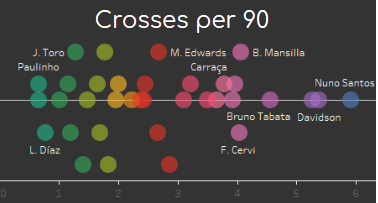 Finding the best wingers in the Liga NOS data analysis