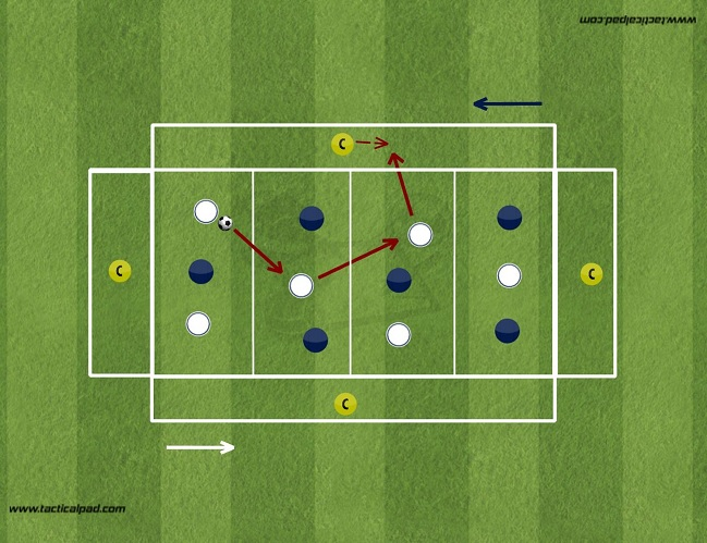Coaching: How to coach ball progression in relation to your game plan - tactical analysis tactics