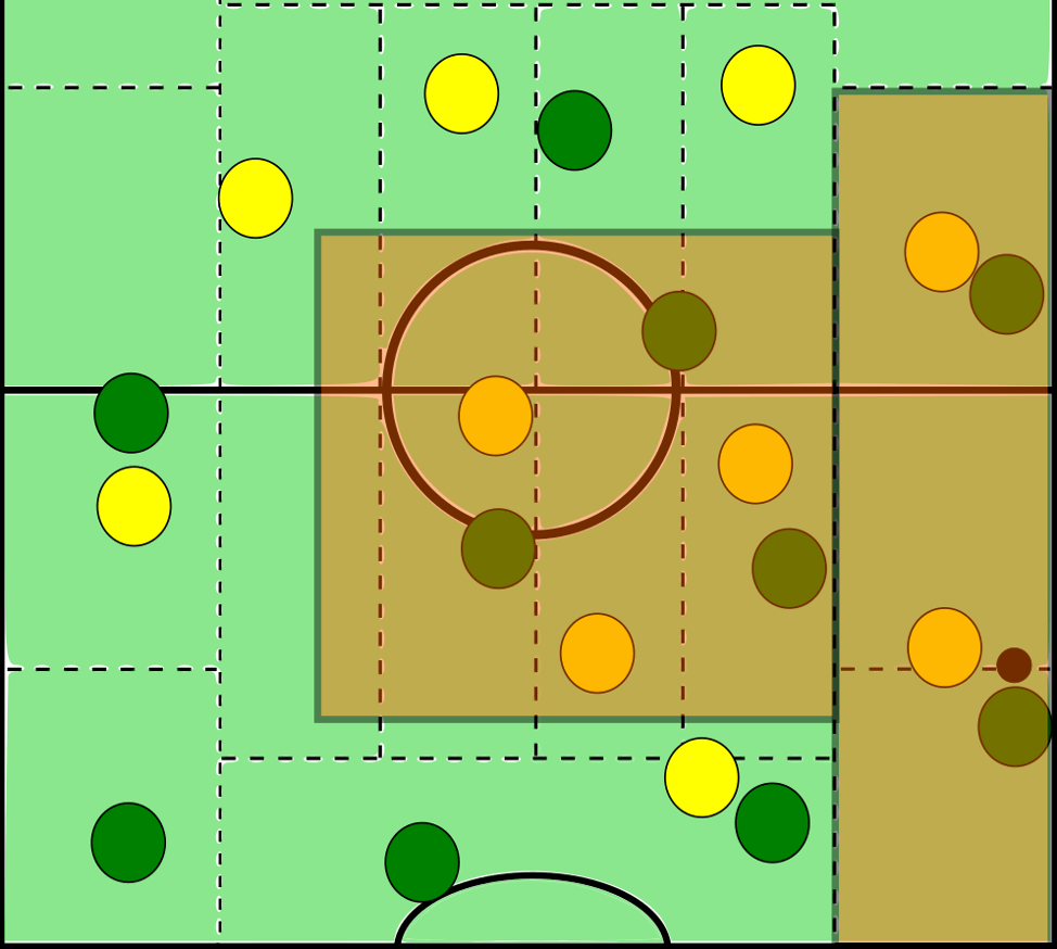 With both managers opting from the outset a 4-2-3-1/4-4-1-1 in possession and a 4-4-2 out of it, the decision to be made in their respective attacking phases came down to their positioning and movements of their central midfielders and striker. As each team had a FB and winger in both wide channels, any attacking play would have to come through small-sided combinations between the two or from supporting movements by a 6,10, or 9. The issue of any supporting movements from middle areas is the potential of giving up a numerical balance in the center of the field.