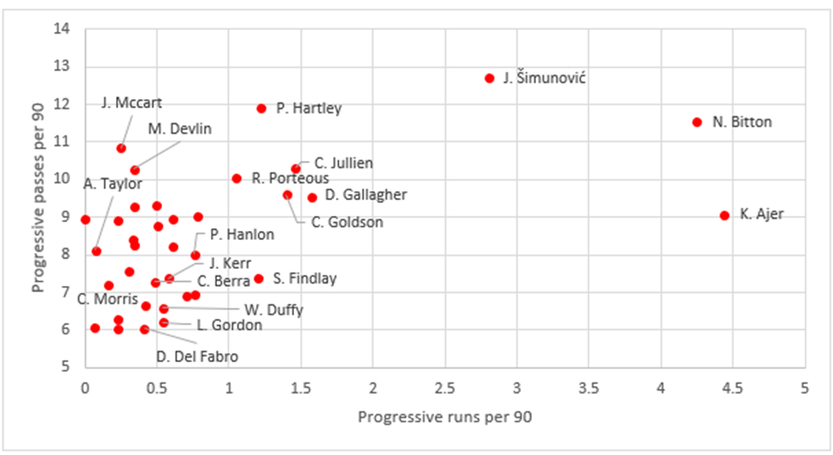 Finding the best centre-backs in the Scottish Premiership - data analysis statistics