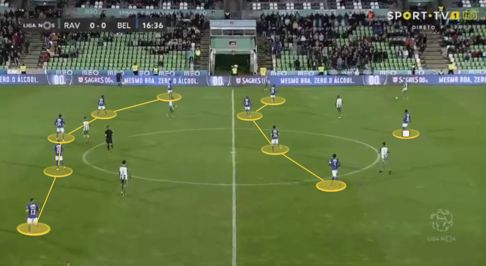 Petit at Belenenses 2019/20 - tactical analysis tactics