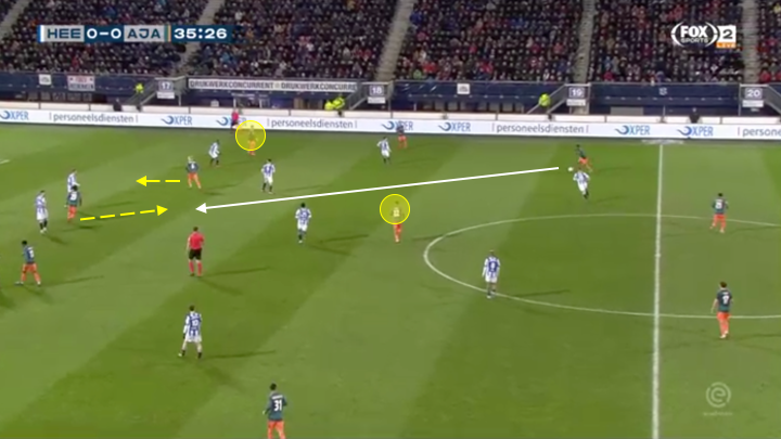Eridivisie 2020 Ajax vs Heerenveen - tactical analysis