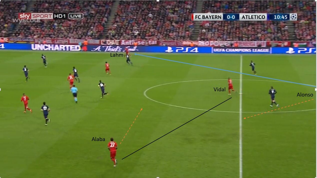UEFA Champions League 2015/16 Bayern Munich vs Atletico Madrid - tactical analysis tactics