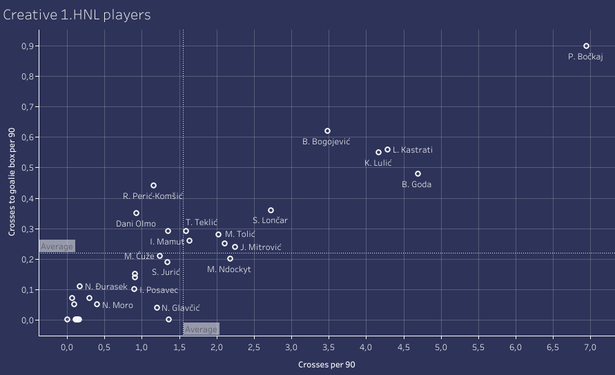 Finding the best young players in 1.HNL - data analysis statistics