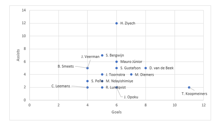 Eredivisie 2019/20 Team of the Season: Midfield - Data Analysis statistics