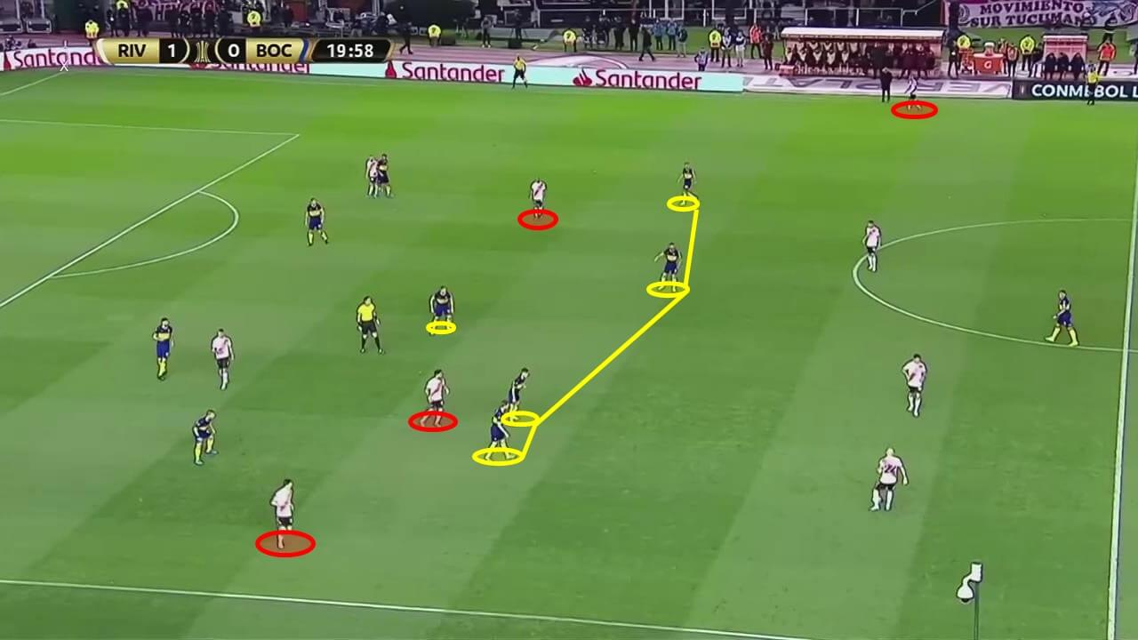 Copa Libertadores 2019: River Plate vs Boca Juniors - match analysis - tactical analysis tactics