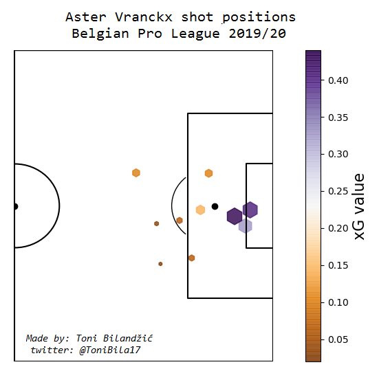 Aster Vranckx 2019/20 - scout report - tactical analysis tactics