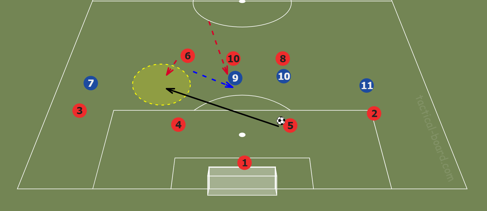 Tactical Theory: Creating overloads with a roaming playmaker tactical analysis tactics