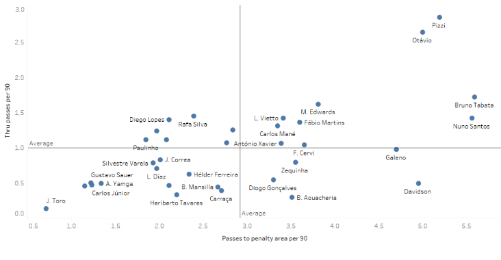 Finding the best wingers in the Liga NOS data analysis statistics