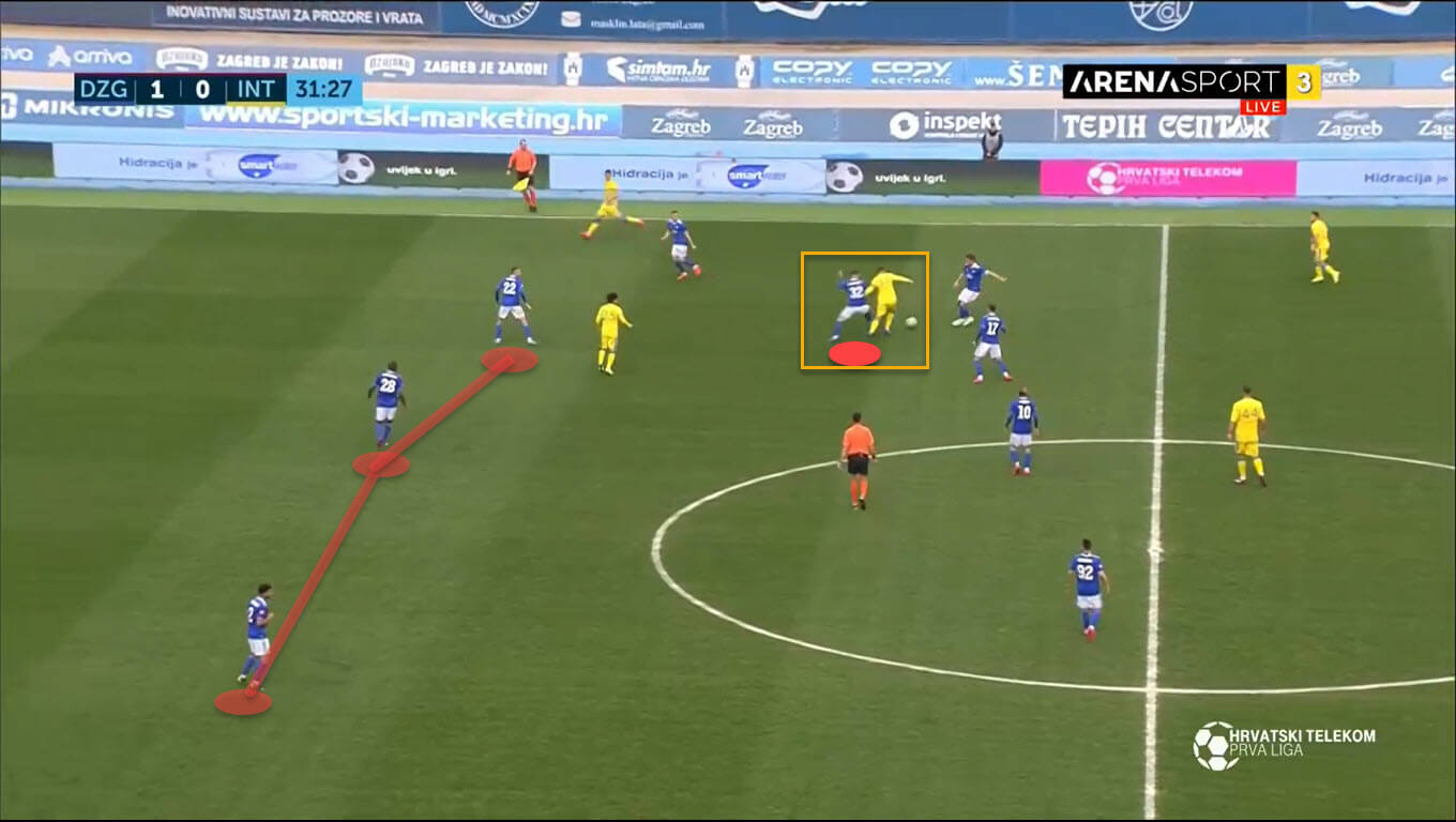 Josko Gvardiol 2019/20 - scout report tactical analysis tactics