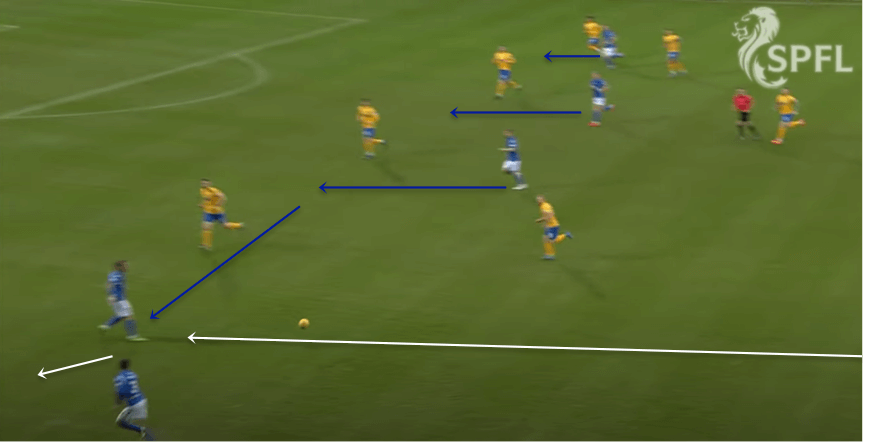 Tommy Wright at St Johnstone 2019/20 - tactical analysis tactics