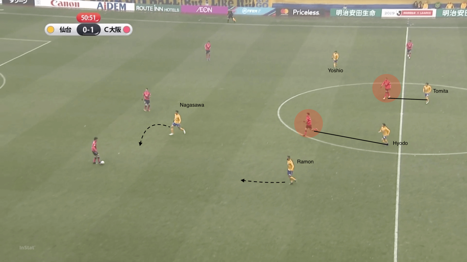 J1 League 2019: Vegalta Sendai vs Cerezo Osaka - tactical analysis tactics