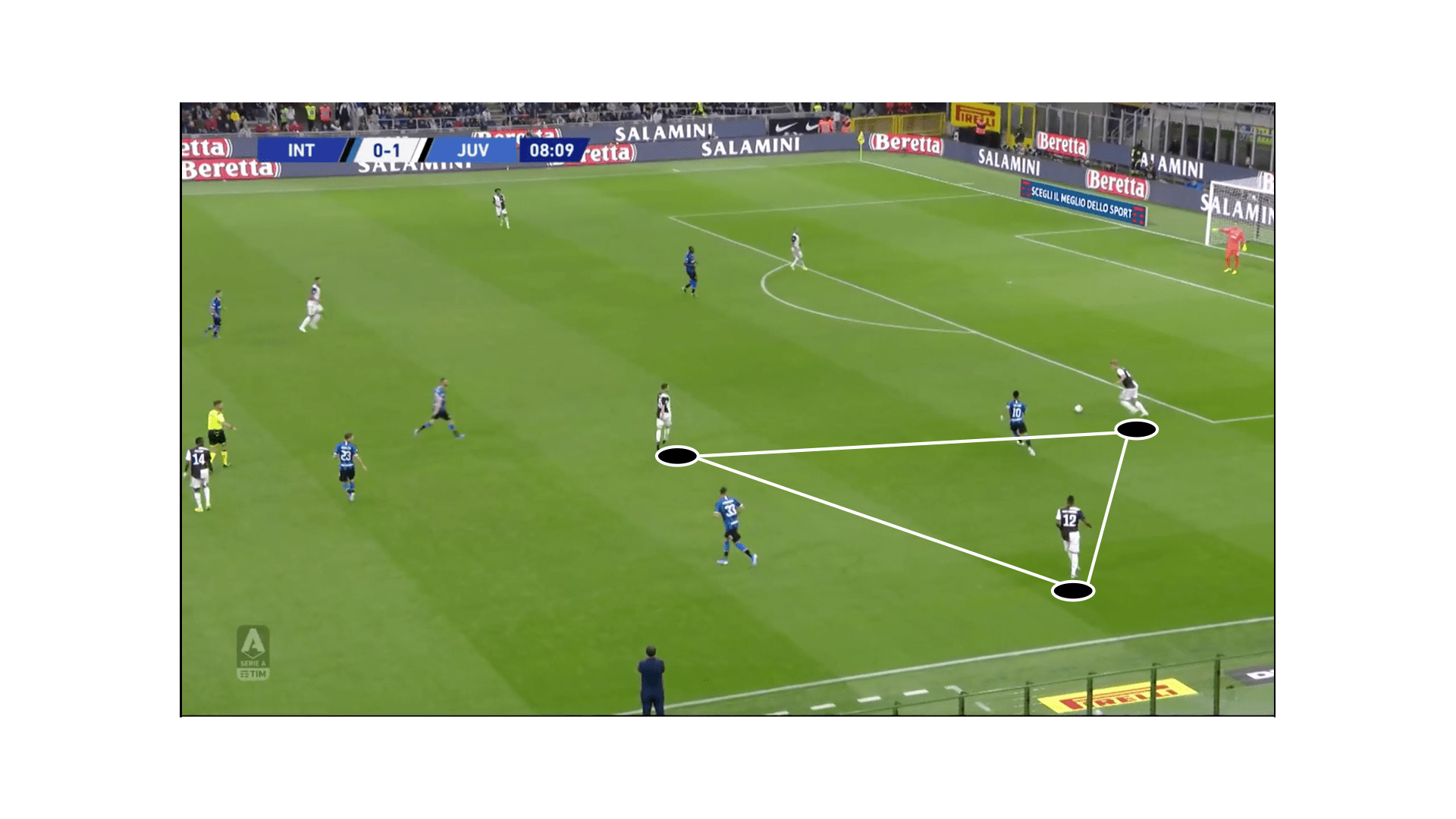 Serie A: Juventus vs Inter Milan-Team Analysis-Scout Report