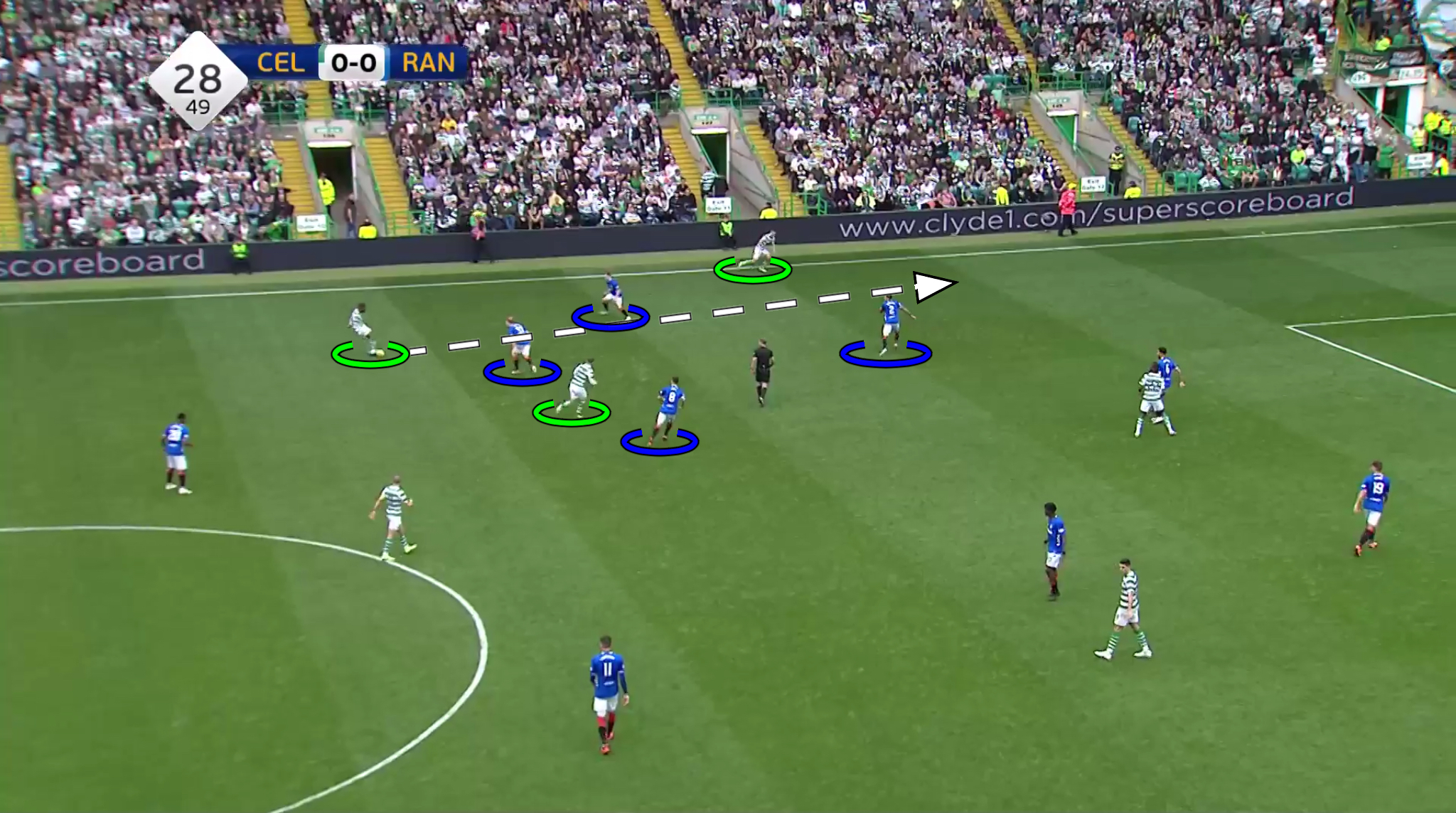 Ladbrokes Scottish Premiership - 2018: Celtic v Rangers - tactical analysis - tactics