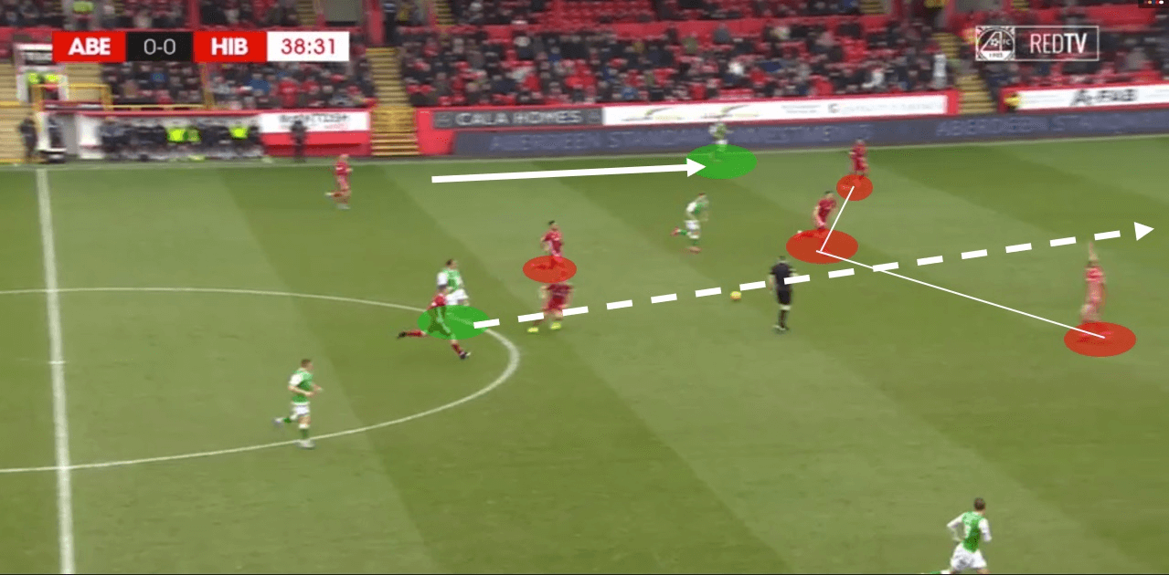 Ladbrokes Scottish premiership 2019/20: Aberdeen vs Hibernian - tactical analysis tactics