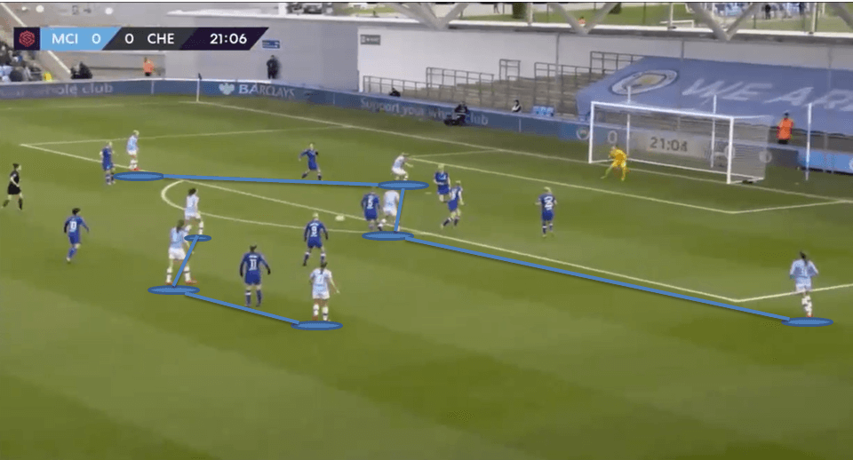 Manchester City W.F.C 2019/20: Team analysis - scout report tactical analysis tactics