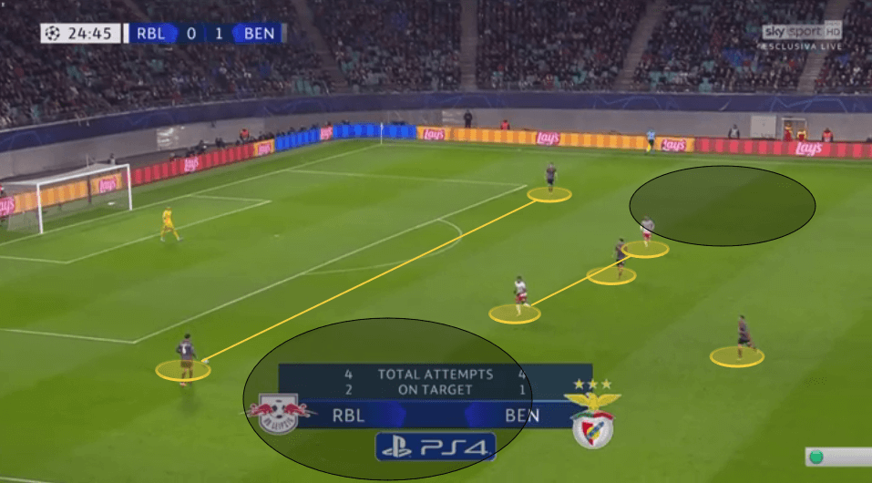 UEFA Champions League 2019/20: RB Leipzig vs Benfica - tactical analysis tactics