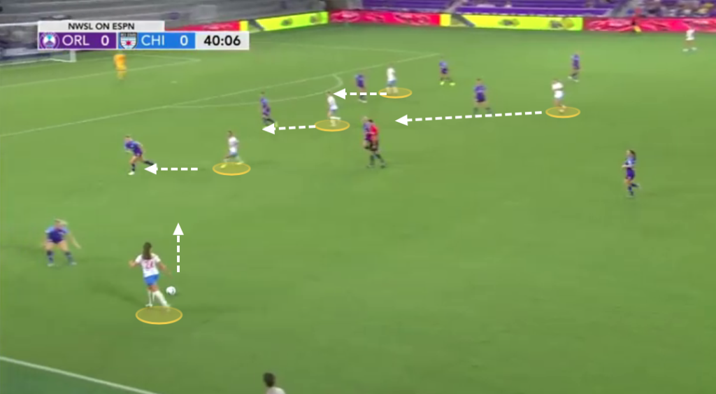4-2-3-1 Formation in the NWSL-team analysis