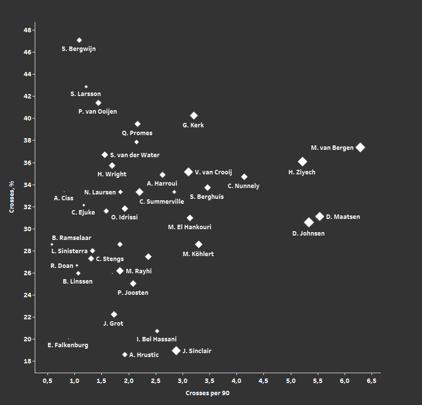Eredivisie 2019/20 Team of the Season: Forwards – data analysis statistics