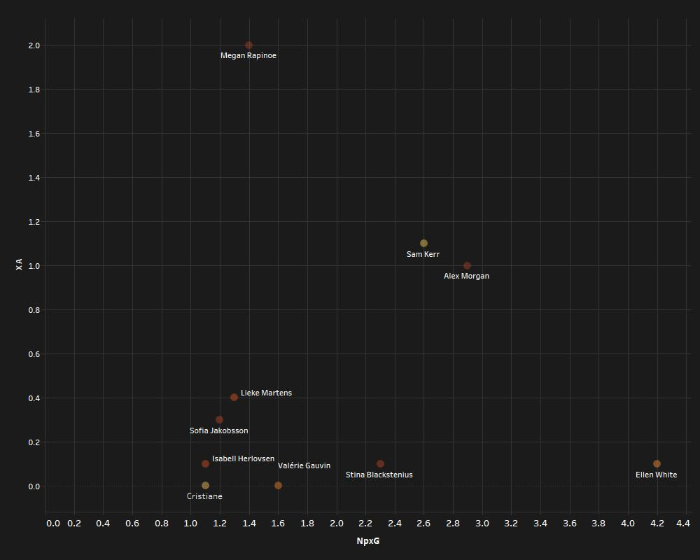 Finding the best forward in the FIFA Women's World Cup 2019 - data analysis statistics
