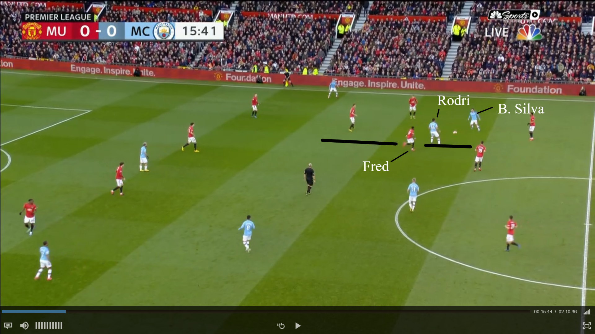 Fred 2019/20 Scout Report - tactical analysis - tactics
