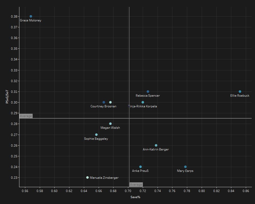 Finding the best goalkeeper in the FAWSL 2019/20 - data analysis statistics