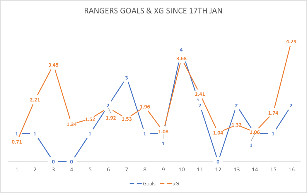 Underperforming xG Since returning from the winter break on the 17th January 2020, Rangers have underperformed their xG. With an average of 1.38 goals scored to an xG of 1.95. This may not seem a huge amount, but what is more crucial is which games they have massively underperformed their xG as it has cost them valuable points. The missing of good quality chances undoubtedly dented their chances of maintaining pace with Celtic at the top of the Scottish Premiership. In the graph below, we can see the among of goals Rangers scored and their xG for all matches leading back to the resumption after the winter break.