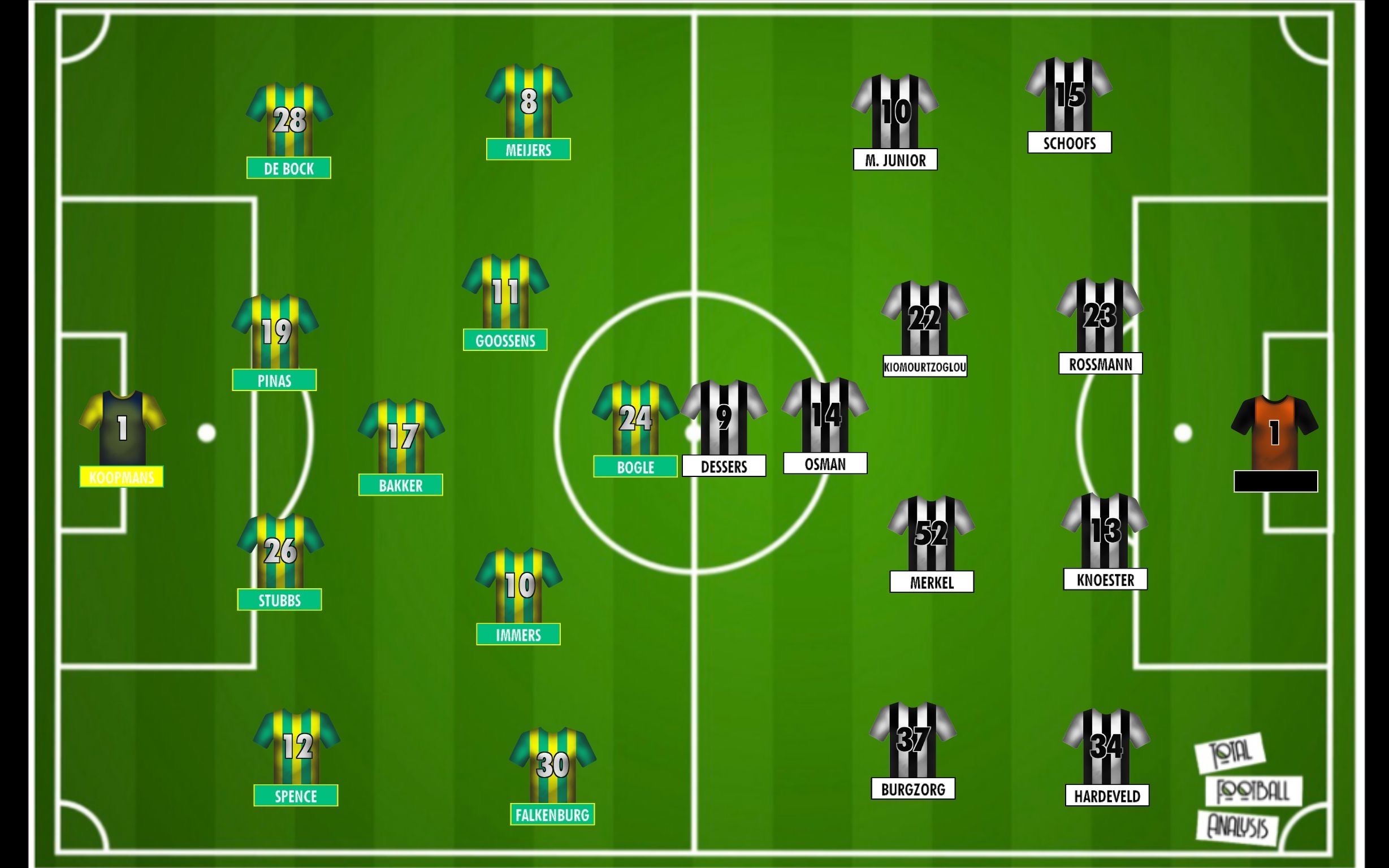 Eredivisie 2019/20: ADO Den Haag vs Heracles Almelo - tactical analysis tactics