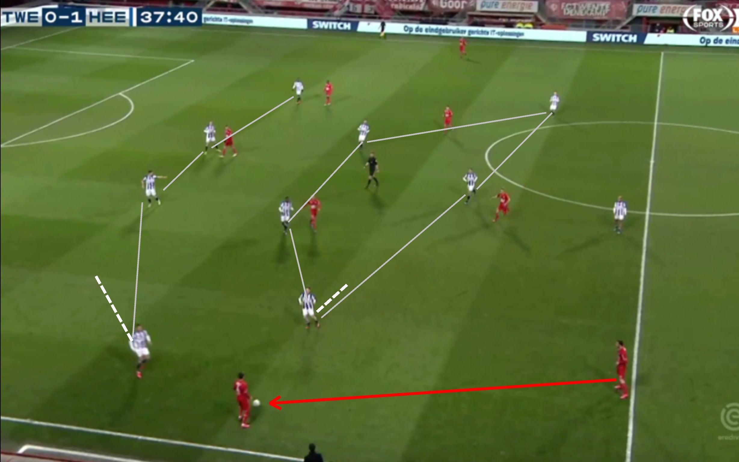 Eredivisie 2019/20: Twente vs Heerenveen -tactical analysis -tactics